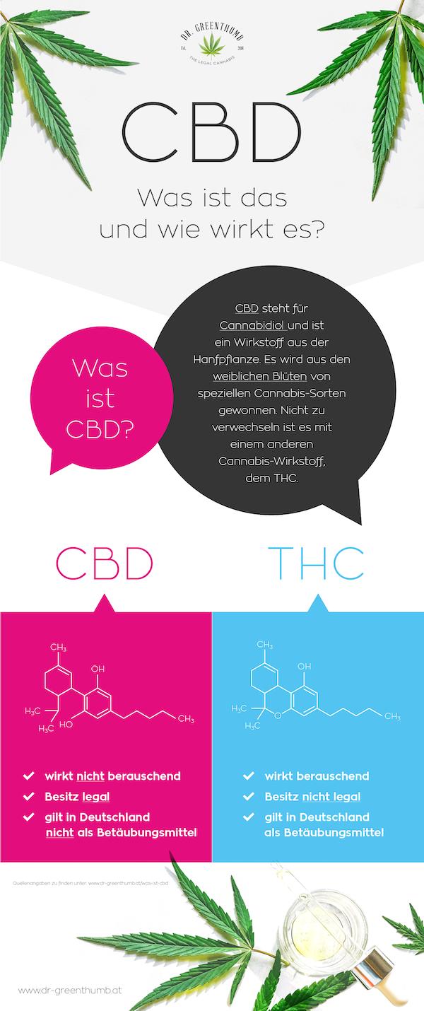 Gut zu wissen - Was ist CBD - Grafik von Dr Greenthumb